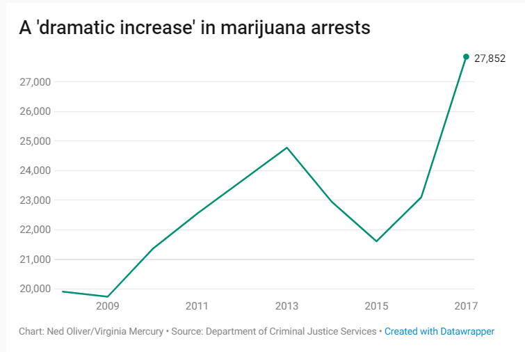 Dramatic Increase in Marijuana Arrrests Virginia