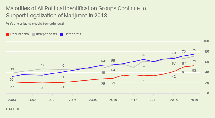 Support for marijuana legalization by political identification.