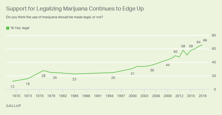 gallup two thirds americans support legalization