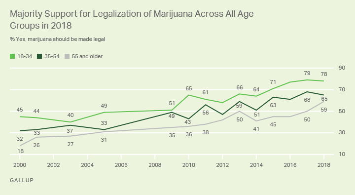 Support for marijuana legalization by age group.
