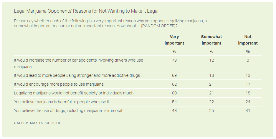 reasons oppose marijuana legalization