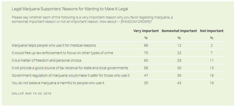 reasons support marijuana legalization